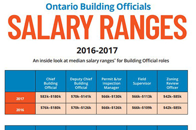 Salary Ranges